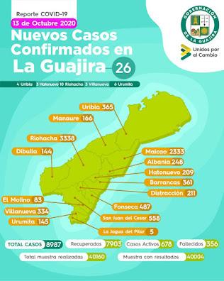 hoyennoticia.com, El Covid-19 se llevó cinco personas en La Guajira