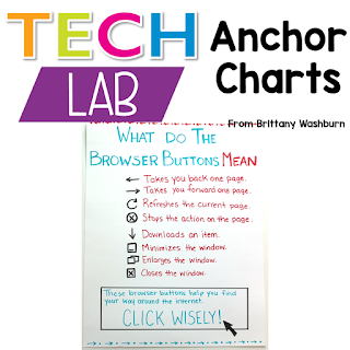 Whenever I have to say something to more than one class more than about 5 times, I know it is time for an anchor chart.