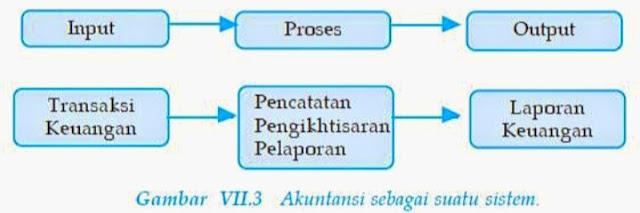 Akuntansi sebagai sistem