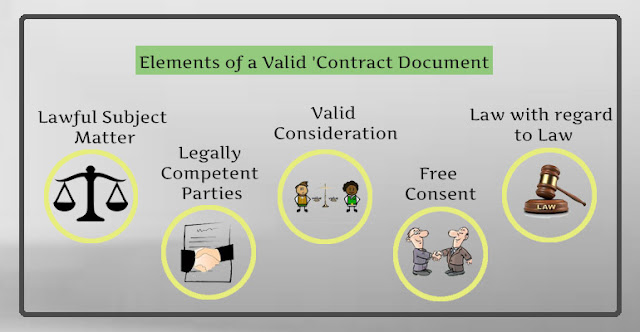 Elements of a Valid 'Contract Document'