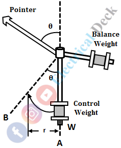 Spring Control and Gravity Control