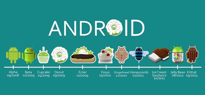 Urutan Tingkatan Versi Sistem Operasi Android ...