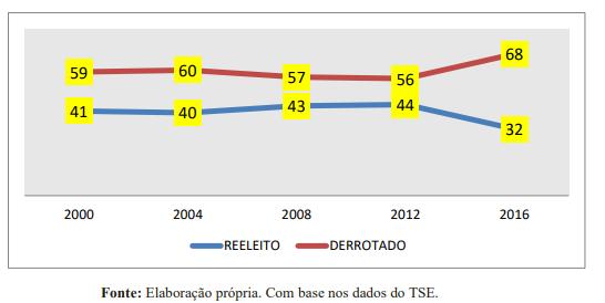 2020: no campo político, haverá renovação? Por Dornélio Silva