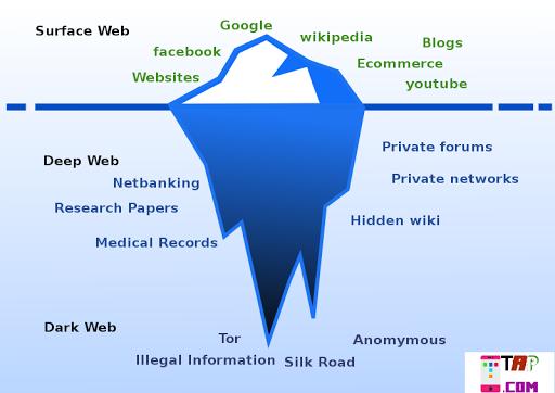 Deep web और Dark Web क्या है? difference deep web and Dark web.