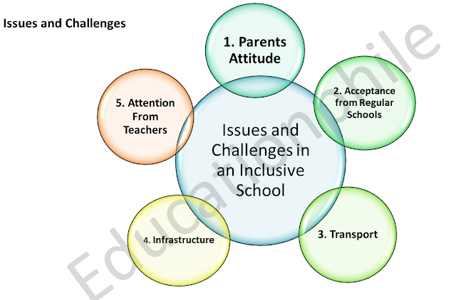Issues and Challenges of inclusive school, B.ed mcqs, MCQS of creating an inclusive school, mcqs of b.ed