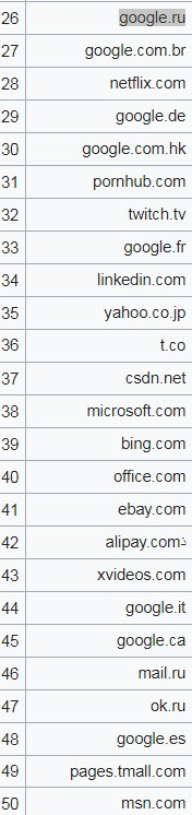 اكبر خمسين موقع واكثرهم شهره على شبكه الانترنت