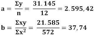 Nilai A dan B