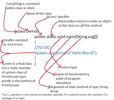 """Hello World"" program in Java"