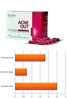 Pareri forum Biotrade ACNE Out capsule bune pentru acnee