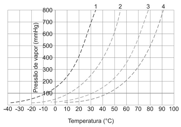 (FGV-SP 2020) As curvas apresentadas no gráfico foram construídas com dados obtidos em uma pesquisa experimental que monitorou o comportamento da pressão de vapor dos líquidos 1, 2, 3 e 4 em função da temperatura.