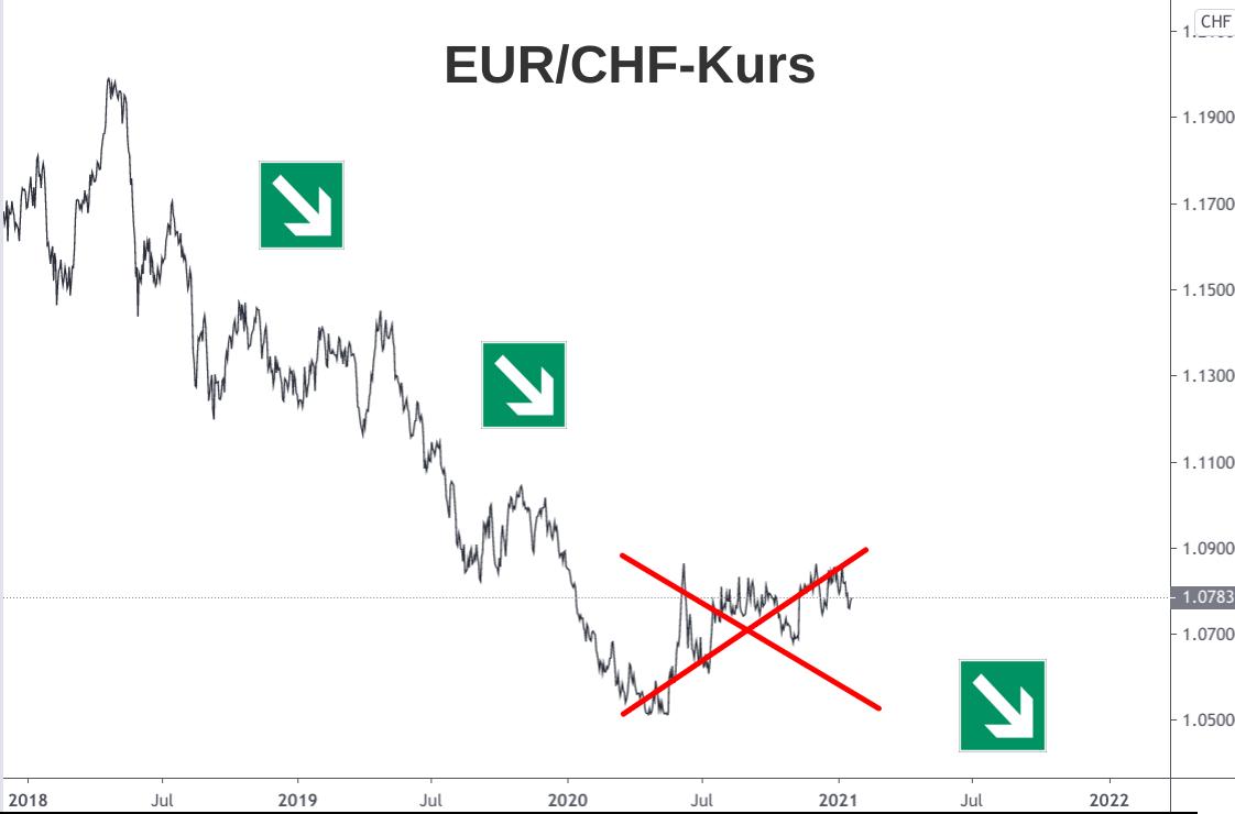 Linienchart Talfahrt Euro-Franken-Kurs 2018 bis 2021