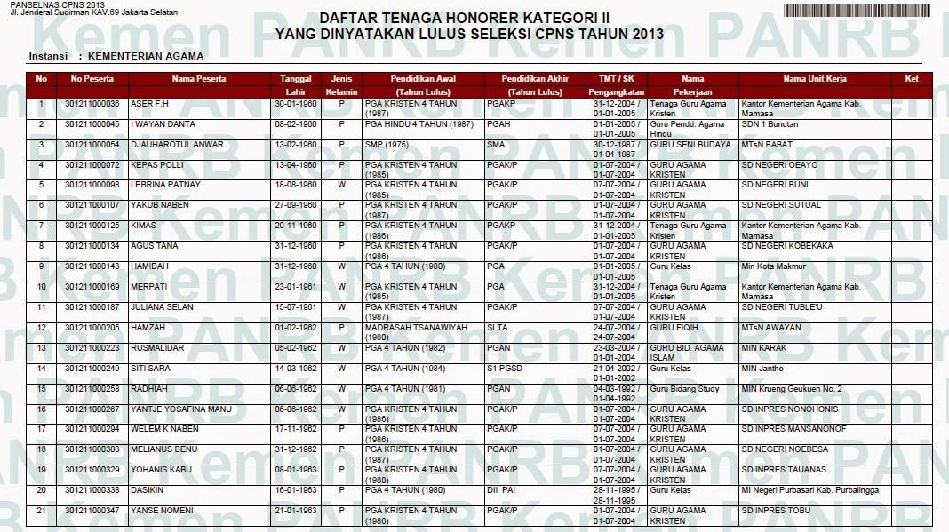 Situs Resmi Cpns 2013 Kpu Republik Indonesia Daftar Nama Peserta Yang Lulus Cpns Honorer K2 Kementerian Agama