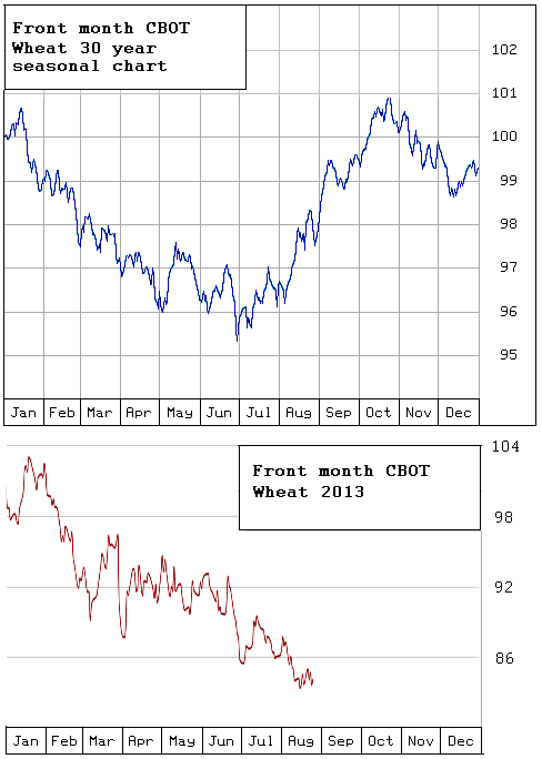 Cme Corn Futures Quotes: Nogger's Blog: 25-Aug-2013