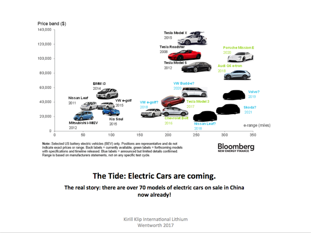 klip energy revolution all cars will be electric us china news