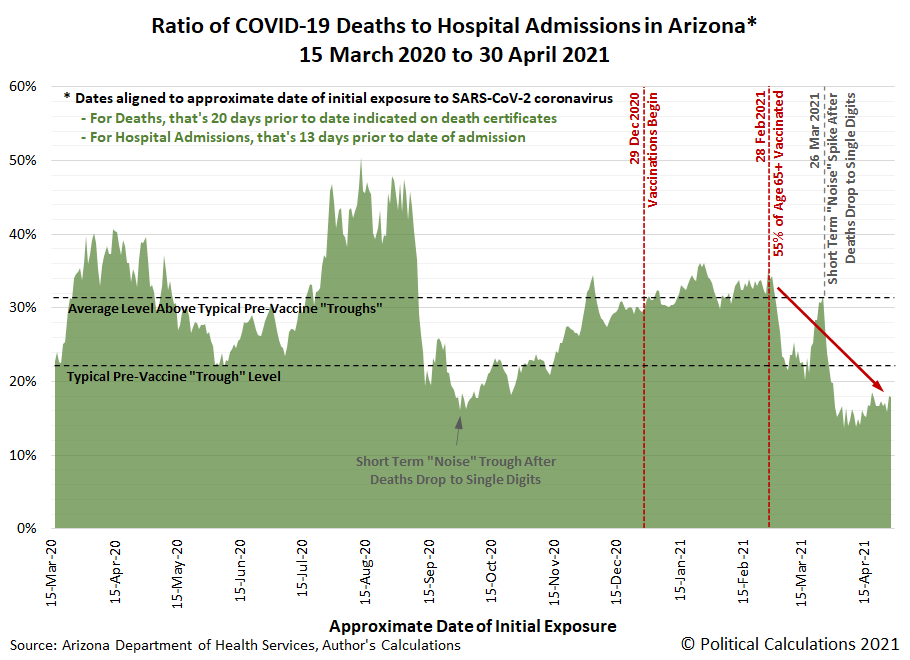 Arizona Ratio of Rolling 7-Day Moving Averages Deaths to Hospitalizations Indexed to Approximate Date of Initial SARS-CoV-2 Coronavirus Exposure, 15 March 2020 through 30 April 2021
