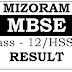 Mizoram Board HSSLC Result 2020 MBSE