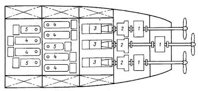Общее расположение элементов гребной газотурбодизель-электрической установки ледокола «Полар Стар»