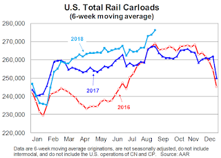 AAR: August Rail Carloads Up 3.8% YoY, Intermodal Up 5.1% YoY
