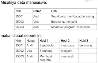 Pengertian dan Contoh Normalisasi Anomali Depedensi dan Dekomposisi Basis Data