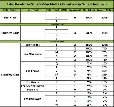 Tabel perolehan GarudaMiles