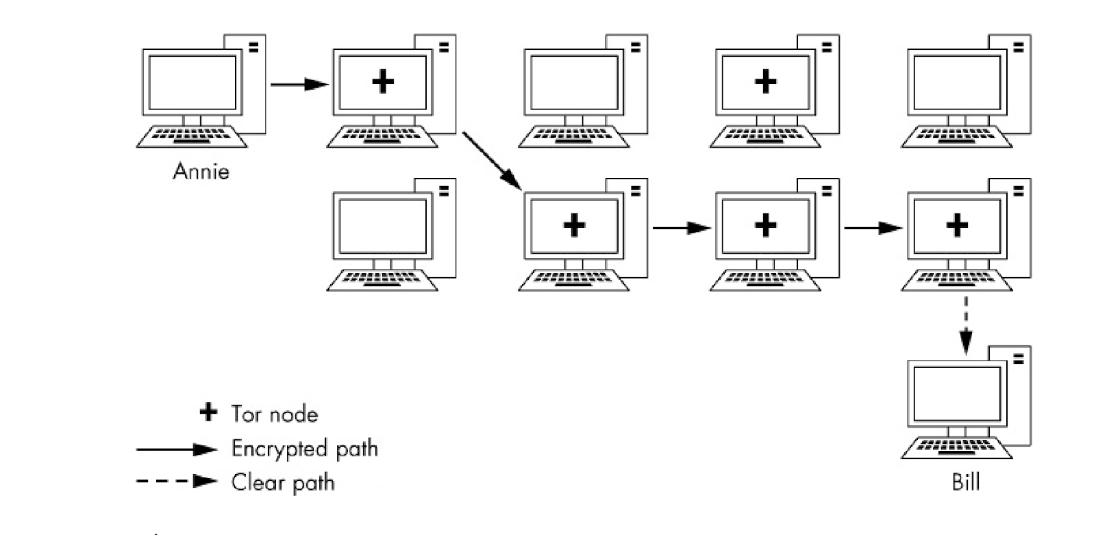 tor uses encrypted traffic data