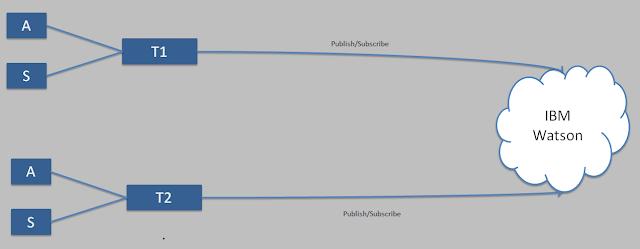 Diagrama com Broker na nuvem