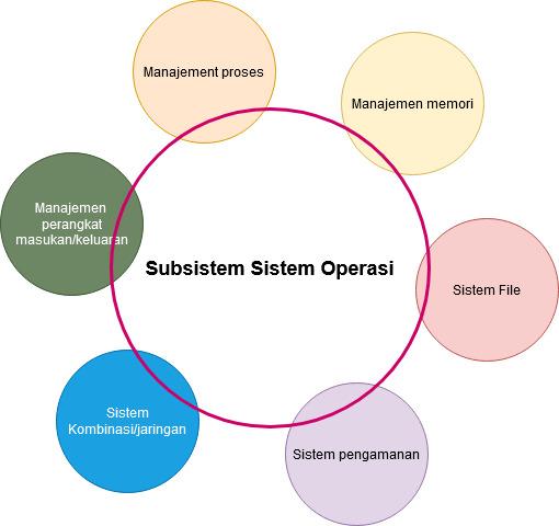 Pengertia Sistem Operasi