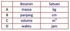 Tabel Besaran dan Satuan