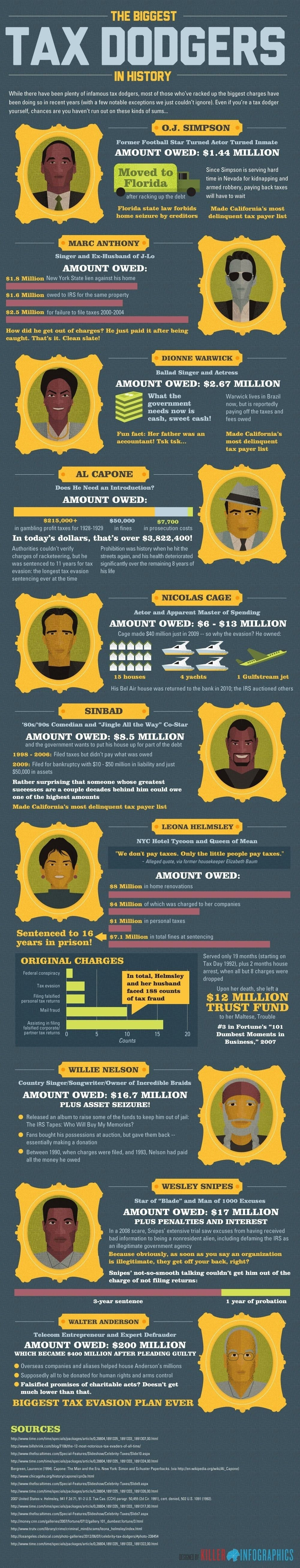Tax The biggest tax evaders in history  #infographic