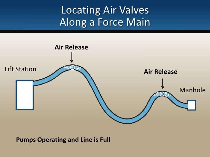 صمامات الهواء Air Valves لتخلص من الهواء في خطوط المياه و الصرف