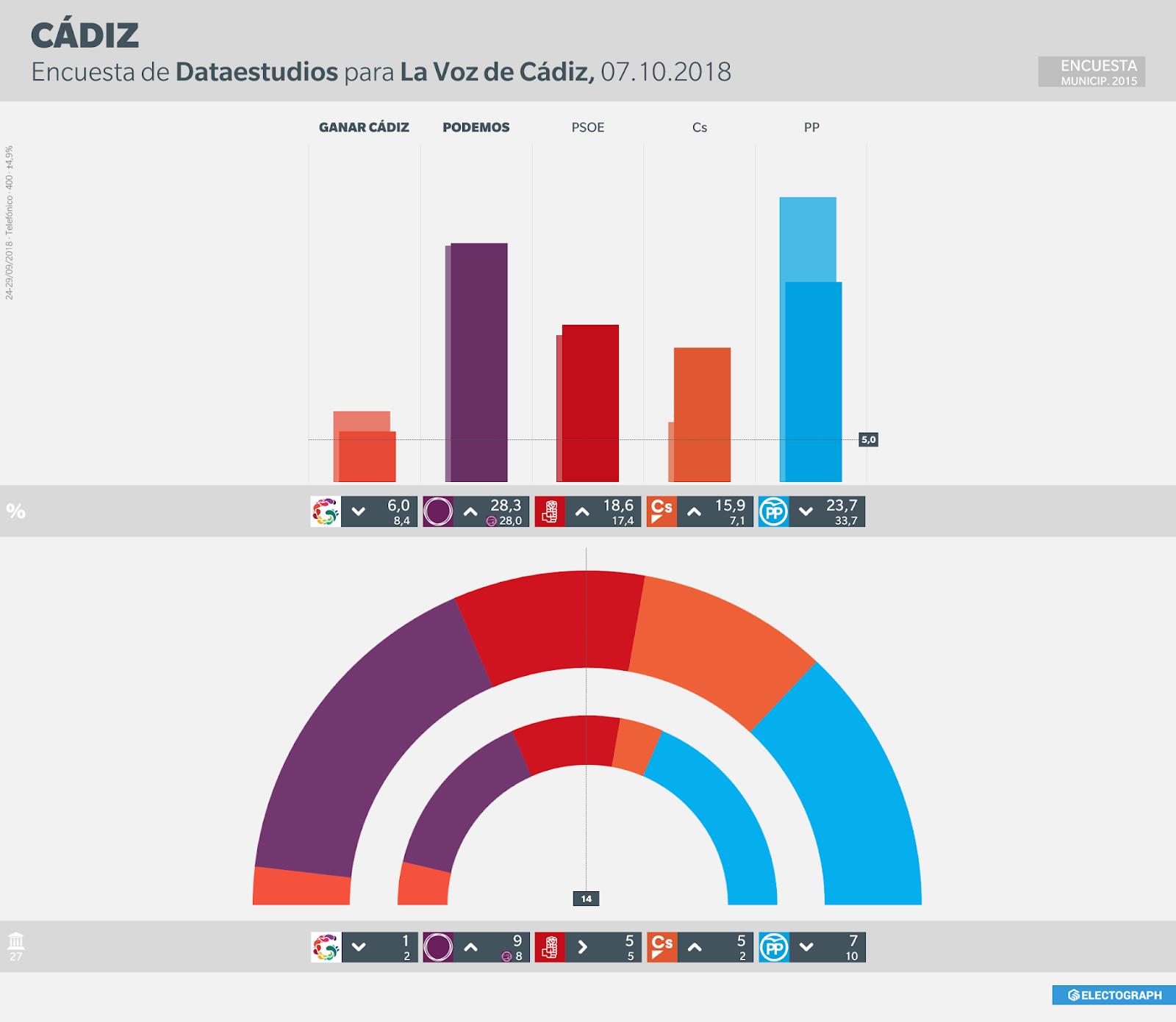 Sondeo para Cádiz CADIZ_Dataestudios_181007