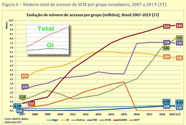 Gráfico: - Evolução da participação dos grandes grupos de Internet Banda Larga, por número de conexões