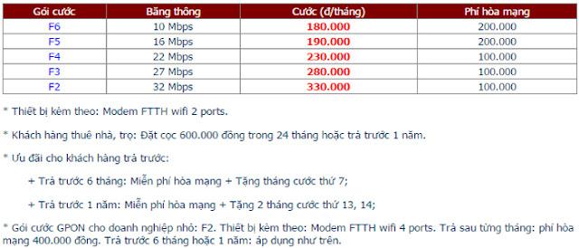 Lắp Đặt Internet FPT Phường Trảng Dài 1