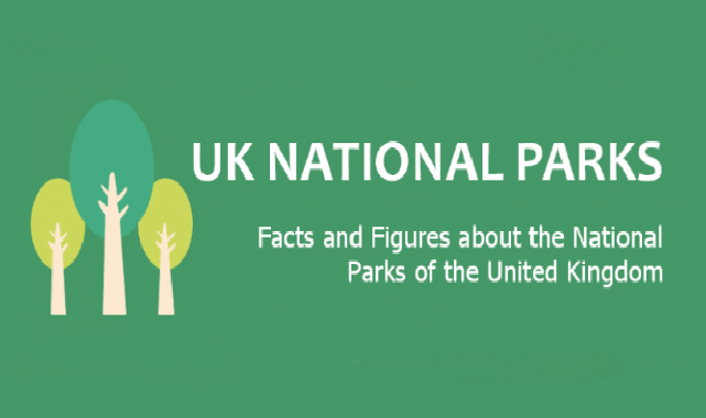 National Parks in the UK #Infographic