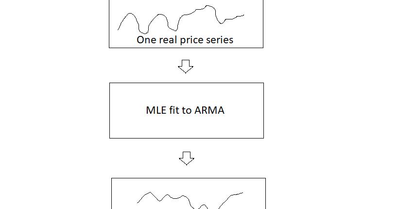 Quantitative Trading: Optimizing trading strategies without overfitting
