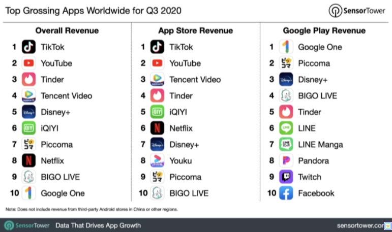 إيرادات التطبيقات علي متجر تطبيقات Apple تصل إلي 29 مليار دولار