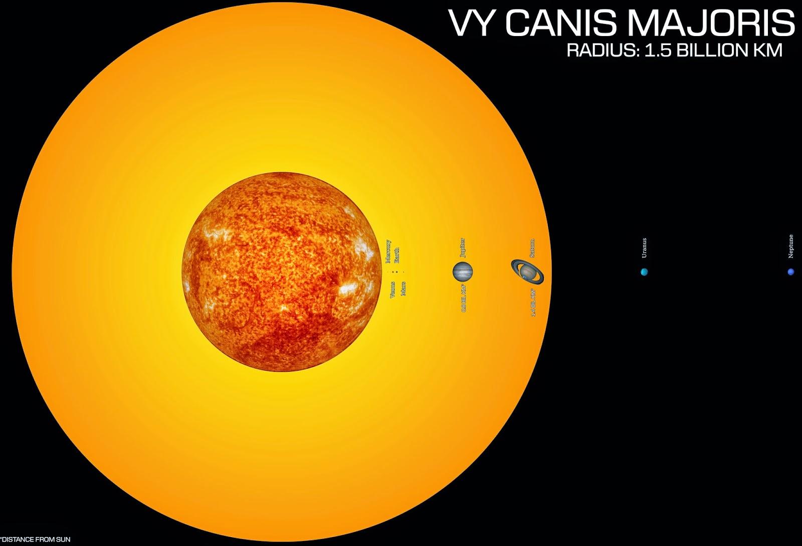 biggest sun - photo #17