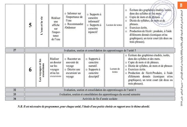 التوزيع السنوي مادة الفرنسية  للمستوى الثالث ابتدائي وفق المنهاج المنقح الجديد موسم 2019-2020