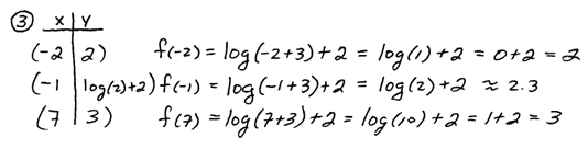 how to find points on a logarithmic graph