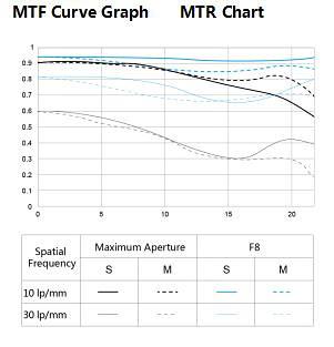 MTF-график объектива Yongnuo YN 50mm f/1.4