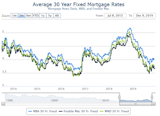 """""""Mortgage Rates Snap Back to Lower Levels"""""""