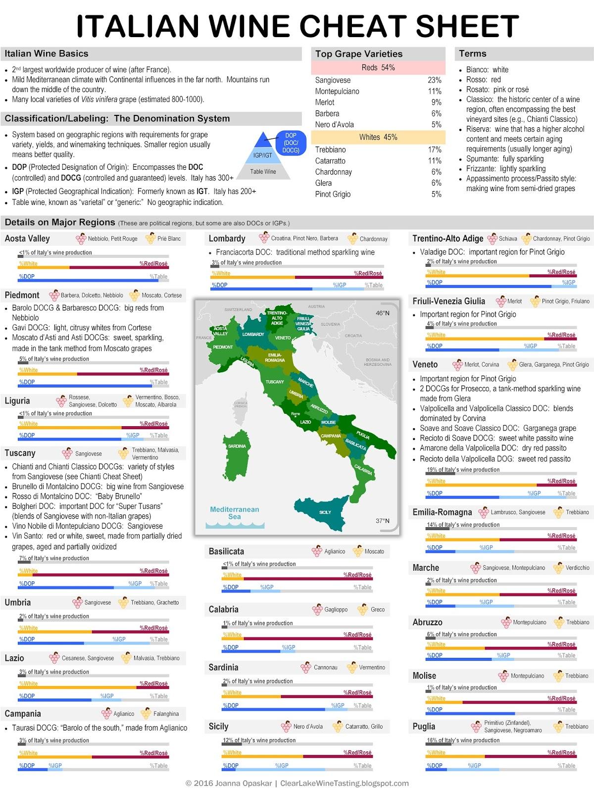 clear lake wine tasting wine infographic italian wine cheat sheet