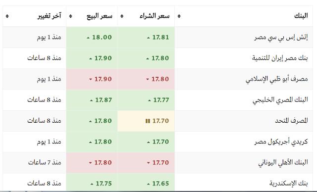 سعر الدولار اليوم فى بنوك مصر الخميس 9-3-2017 والسوق السوداء وأسعار الدولار الان