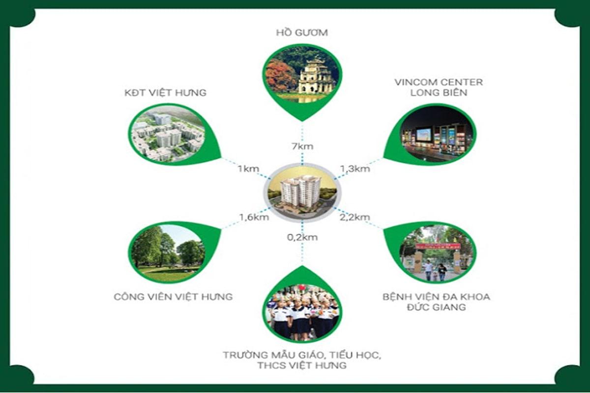 Liên kết vùng dự án Hope Residence Phúc Đồng