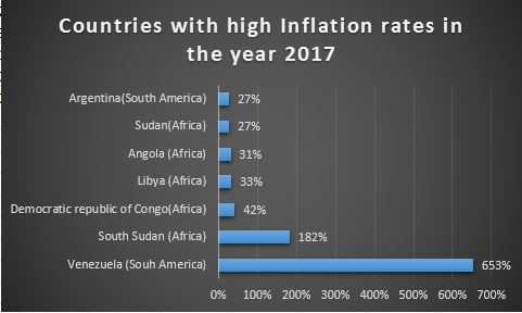 Data of Countries with high inflation rates
