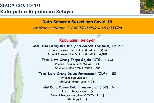 Update 1 Juli 2020 Data Penanganan COVID-19 Selayar, 3 Kasus Positif, 21 Orang Diisolasi