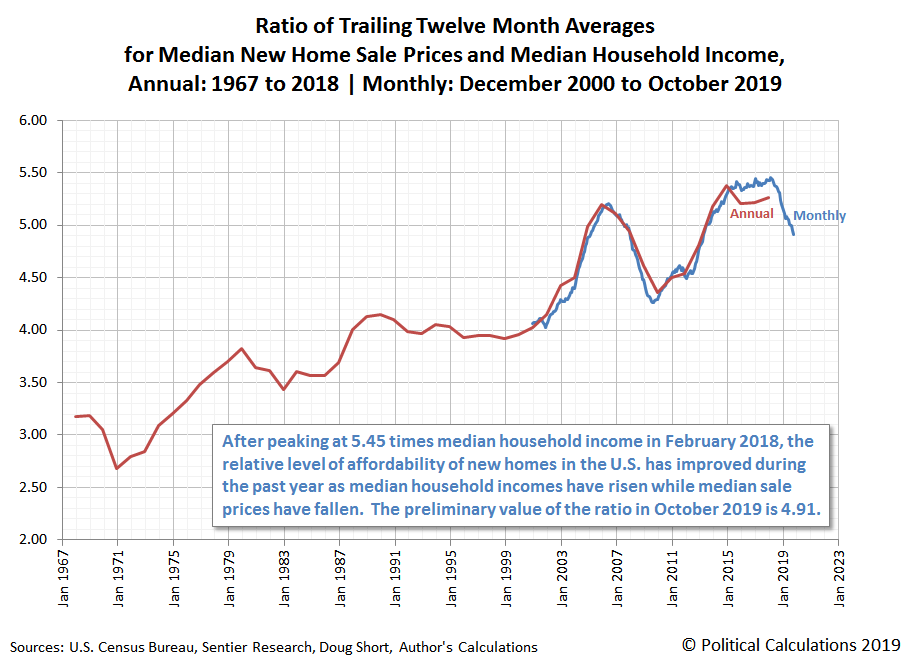 Ratio of Trailing Twelve Month Averages for Median New Home Sale Prices and Median Household Income, Annual: 1967 to 2018 | Monthly: December 2000 to October 2019