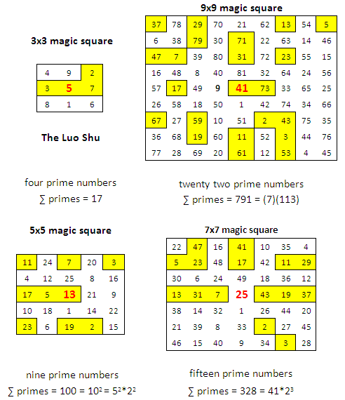 The Magic Square Blog: Magic Squares and Prime Numbers, Part Two