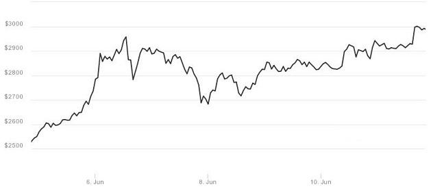 Bitcoin vượt 3000$