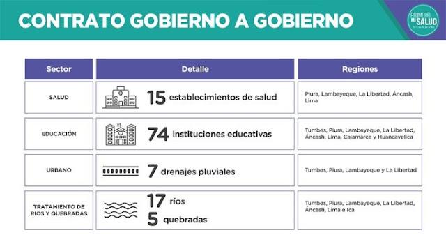 Contrato reconstrucción Perú y Reino Unido